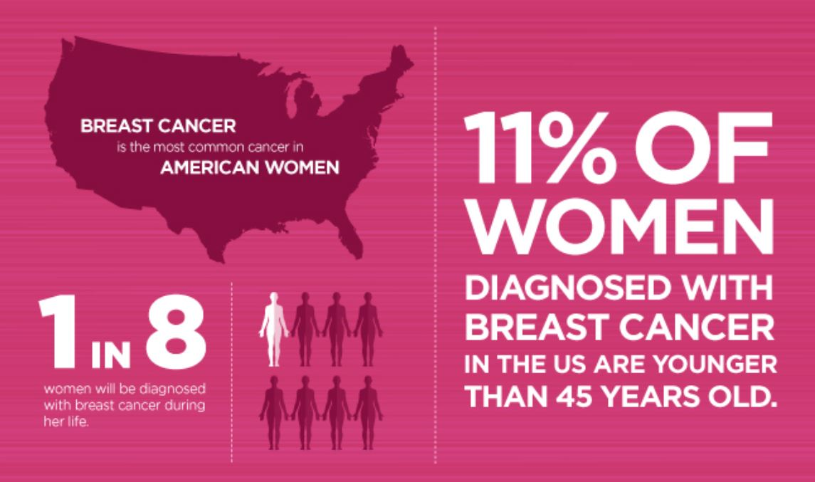 Take Action To Lower Your Breast And Ovarian Cancer Risk Swift Health Urgent Care Clinic